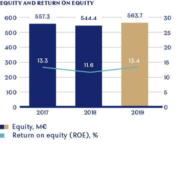 FINANCIAL_Equity_And_Return_On_Equity_144ppi.png