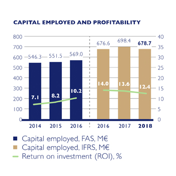 Capital Employed and Profitability EN.jpg