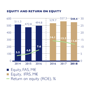 Equity and return on Equity EN.jpg