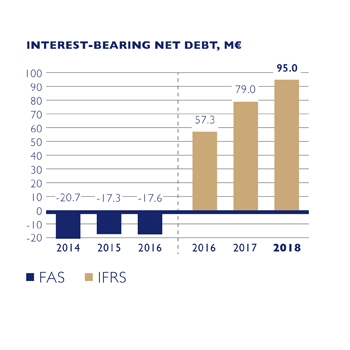 Interest-Bearing Net Debt EN.jpg